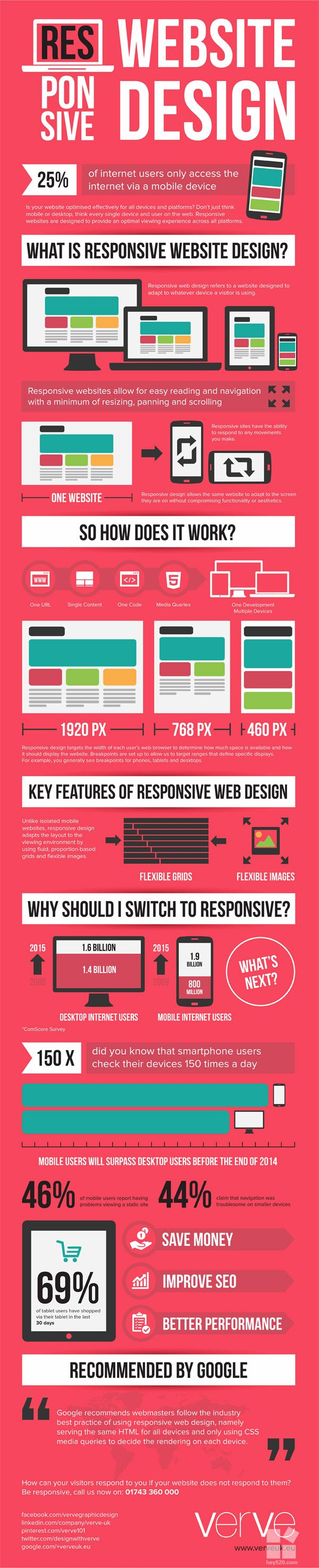 What is Responsive Website Design by Verve