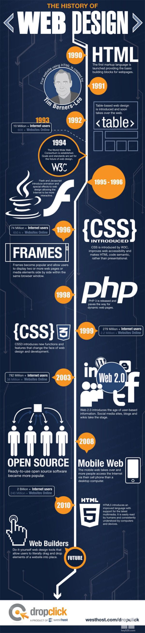 The History of Web Design by WestHost